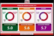 fede-encuesta-2016