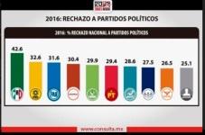 fede-encuesta-partidos-2016